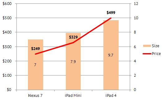 Price vs. Size: Note the gap between the price line and bars.