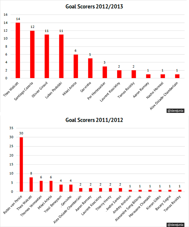 Arsenal's goal scoring burden compared.