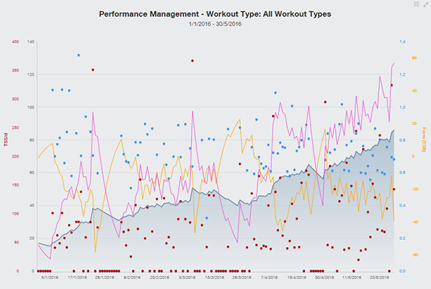 TrainingPeaks tracked not only fitness (blue) but also fatigue (red) and form (yellow).