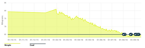 Overall weight progress. Ignore the data before end January 2016 as I had only started weighing myself after that.